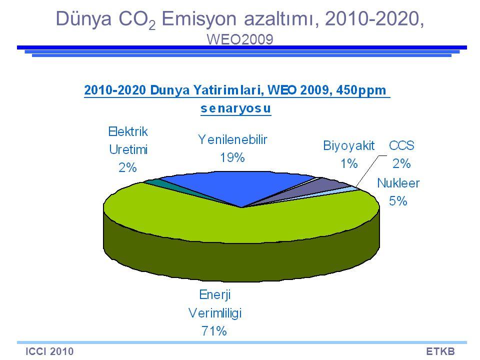 ICCI 2010ETKB Dünya CO 2 Emisyon azaltımı, 2010-2020, WEO2009