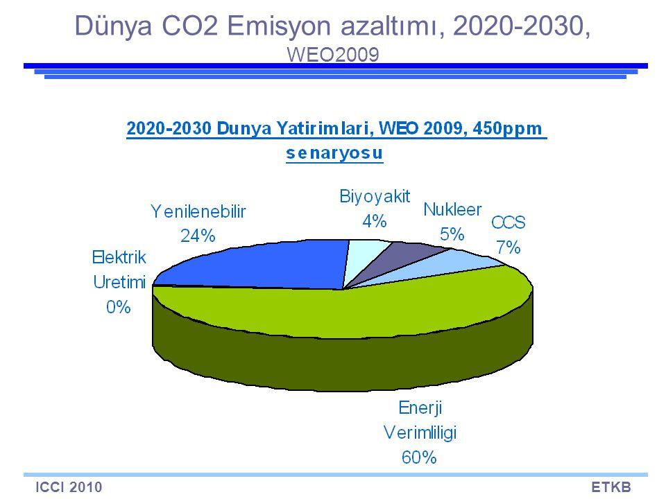 ICCI 2010ETKB Dünya CO2 Emisyon azaltımı, 2020-2030, WEO2009