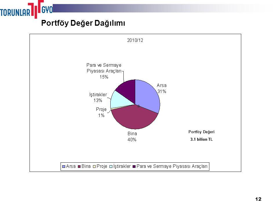 12 Portföy Değer Dağılımı Portföy Değeri 3.1 bilion TL