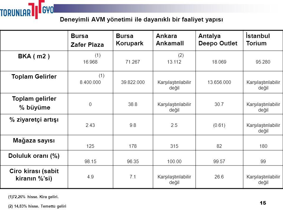 15 Deneyimli AVM yönetimi ile dayanıklı bir faaliyet yapısı Bursa Zafer Plaza Bursa Korupark Ankara Ankamall Antalya Deepo Outlet İstanbul Torium BKA ( m2 ) (1) 16.96871.267 (2) 13.11218.06995.280 Toplam Gelirler (1) 8.400.00039.822.000 Karşılaştırılabilir değil 13.656.000Karşılaştırılabilir değil Toplam gelirler % büyüme 038.8Karşılaştırılabilir değil 30.7Karşılaştırılabilir değil % ziyaretçi artışı 2.439.82.5(0.61)Karşılaştırılabilir değil Mağaza sayısı 12517831582180 Doluluk oranı (%) 98.1596.35100.0099.5799 Ciro kirası (sabit kiranın %'si) 4.97.1Karşılaştırılabilir değil 26.6Karşılaştırılabilir değil (1)72,26% hisse.