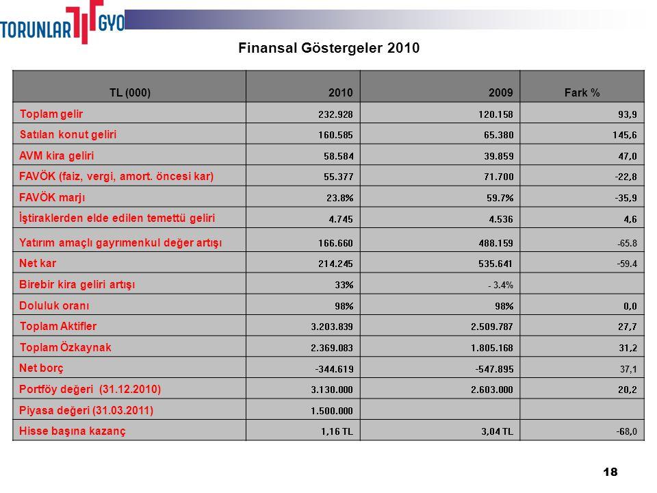 18 Finansal Göstergeler 2010 TL (000)20102009Fark % Toplam gelir 232.928120.15893,9 Satılan konut geliri 160.58565.380145,6 AVM kira geliri 58.58439.85947,0 FAVÖK (faiz, vergi, amort.