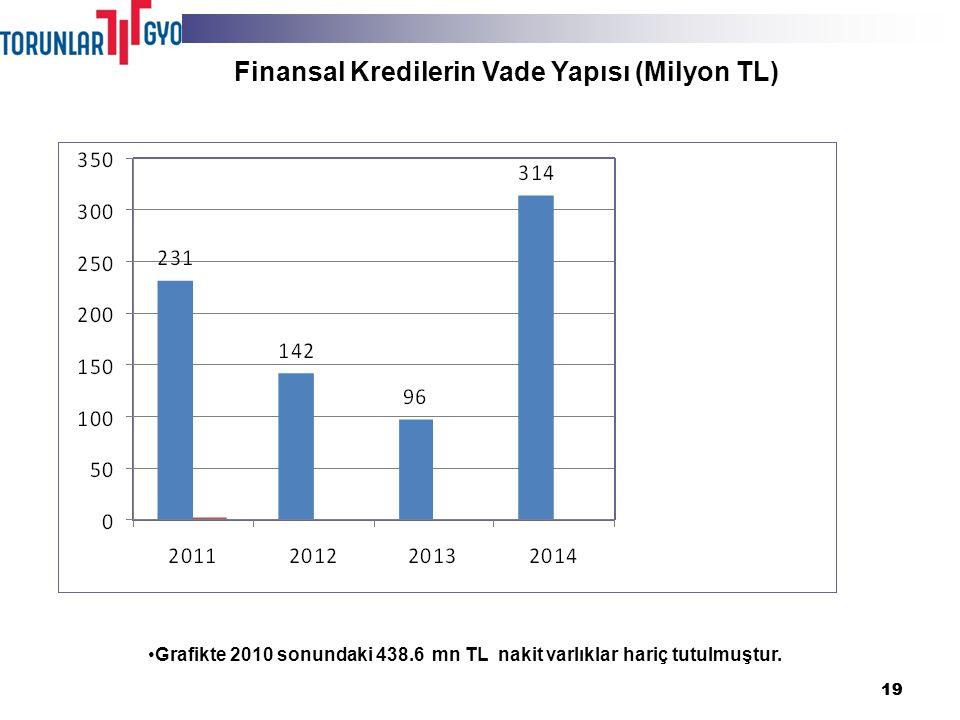 19 Finansal Kredilerin Vade Yapısı (Milyon TL) Grafikte 2010 sonundaki 438.6 mn TL nakit varlıklar hariç tutulmuştur.