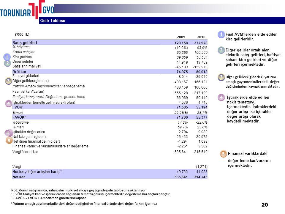 20 Gelir Tablosu Satış gelirleri 120.158232,928 % büyüme (10.9%)93,9% Konut satışları 65.380160,585 Kira gelirleri 39.85958,584 Diğer gelirler 14.91913,759 Satışların maliyeti -45.183-152,910 Brüt kar74.97580,018 Faaliyet giderleri -8.014-29,040 Diğer gelirler/(giderler) 488,167166,131 Yatırım Amaçlı gayrımenkuller net değer artışı 488.159166,660 Faaliyet karı/(zararı) 555,128217,109 Faaliyet karı/(zararı) Değerleme gelirleri hariç 66.96950,449 İştiraklerden temettü geliri (sürekli olan)4.5364.745 FVÖK'71.50555,194 %marj59.5%23,7% FAVÖK' 71.70055,377 %büyüme14.3%-22.8% % marj59.7%23.8% İştirakler değer artışı2.7049.980 Net faiz geliri (gideri)-25.433-20,975 Net diğer finansal gelir (gider)-1.2941,098 Finansal varlık ve yükümlülüklere ait değerleme-2.2513,562 Vergi öncesi kar535,641215,519 Vergi(1,274) Net kar, değer artışları hariç'''49.73344,023 Net kar535,641214,245 2 1 3 4 5 Faal AVM'lerden elde edilen kira gelirleridir.