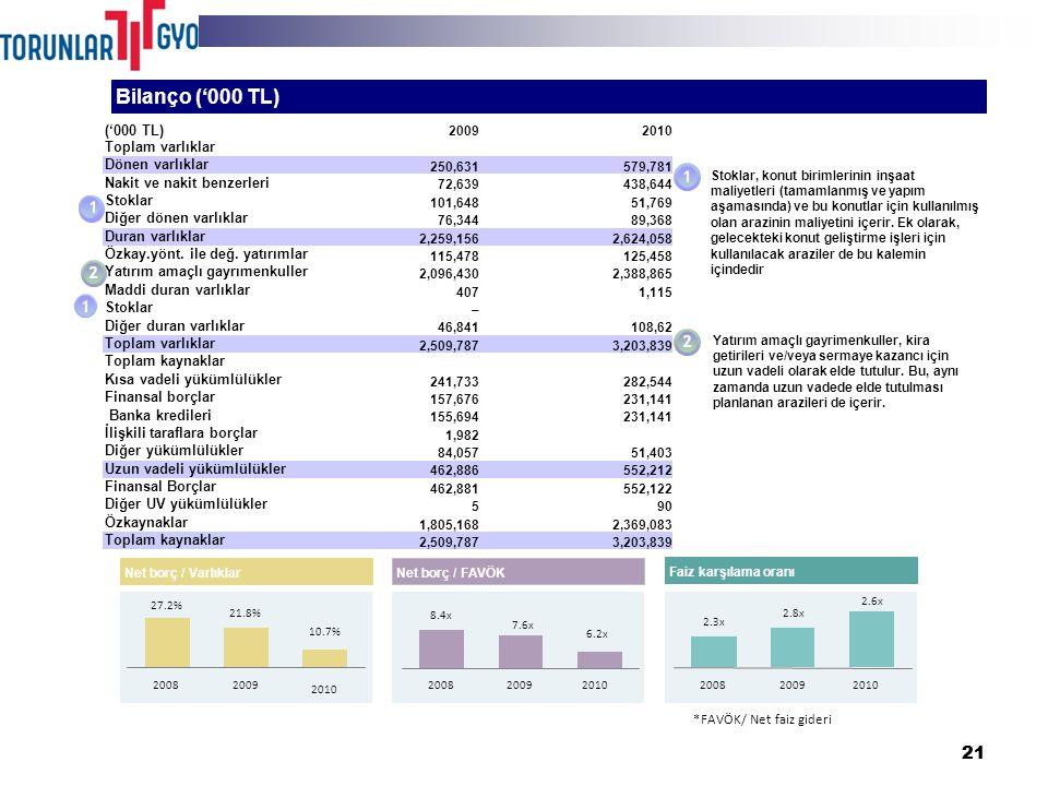 21 Bilanço ('000 TL) 1 2 1 Stoklar, konut birimlerinin inşaat maliyetleri (tamamlanmış ve yapım aşamasında) ve bu konutlar için kullanılmış olan arazinin maliyetini içerir.