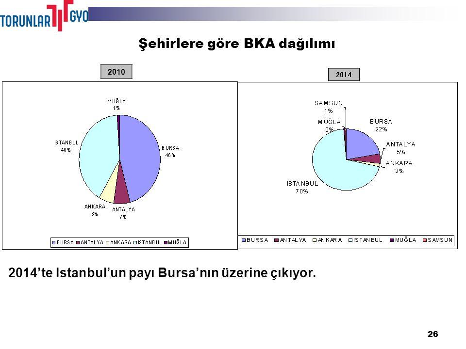 26 2014 2010 2014'te Istanbul'un payı Bursa'nın üzerine çıkıyor. Şehirlere göre BKA dağılımı