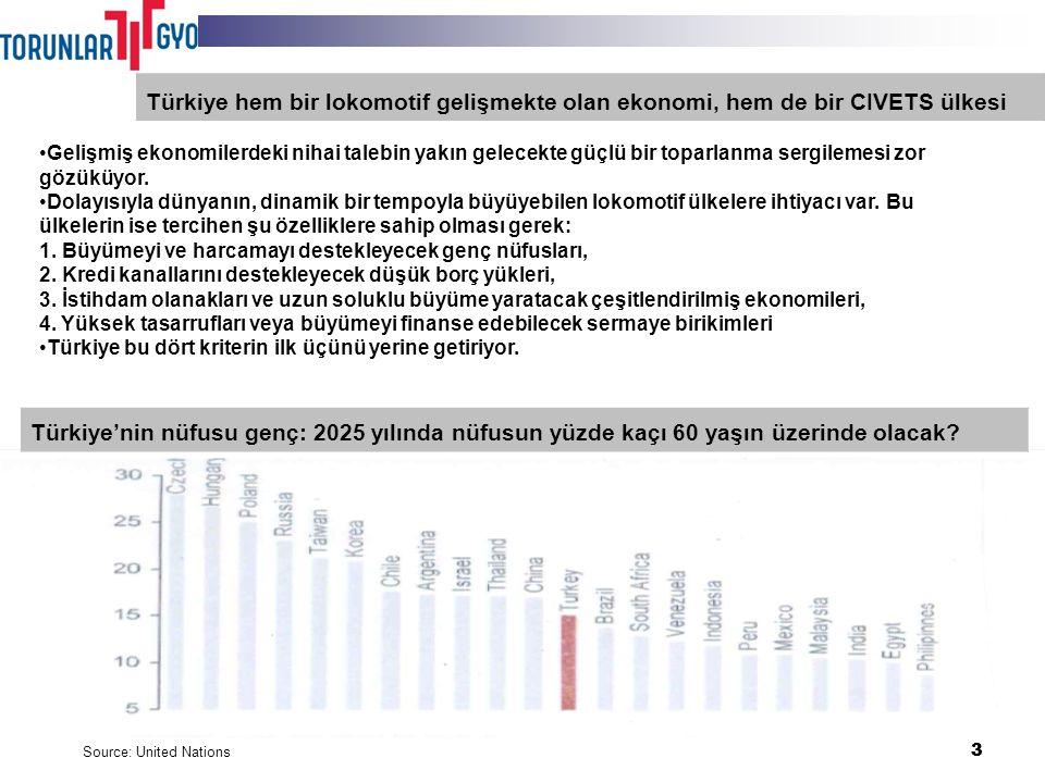 24 Geliştirme projeleri 3 GYO sektörü Faaliyetler Finansal değerlendirme Geleceğe bakış Türkiye ekonomisinin görünümü