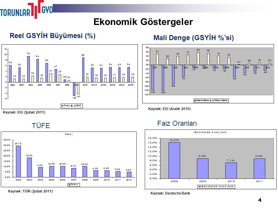 44 Reel GSYİH Büyümesi (%) Mali Denge (GSYİH %'si) TÜFE Faiz Oranları Ekonomik Göstergeler Source: EIU (February 2011) Kaynak: EIU (Aralık 2010) Kaynak: TÜİK (Şubat 2011) Kaynak: Deutsche Bank Kaynak: EIU (Şubat 2011)