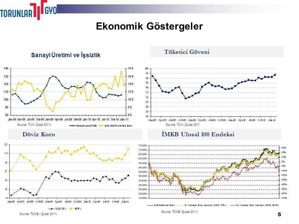 55 Ekonomik Göstergeler Sanayi Üretimi ve İşsizlik Tüketici Güveni İMKB Ulusal 100 EndeksiDöviz Kuru Source: TÜİK (Ocak 2011)Source: TÜİK (Şubat 2011 Source: TCMB ( Şubat 2011)