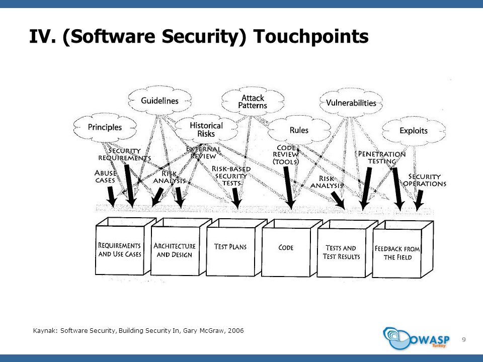 9 IV. (Software Security) Touchpoints Kaynak: Software Security, Building Security In, Gary McGraw, 2006