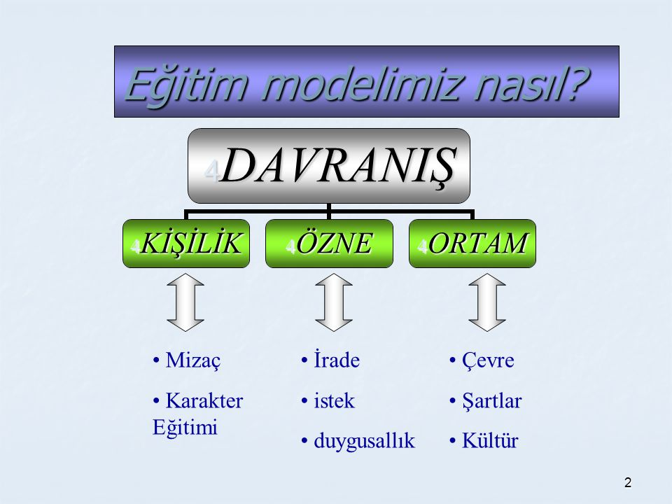 2 Eğitim modelimiz nasıl.