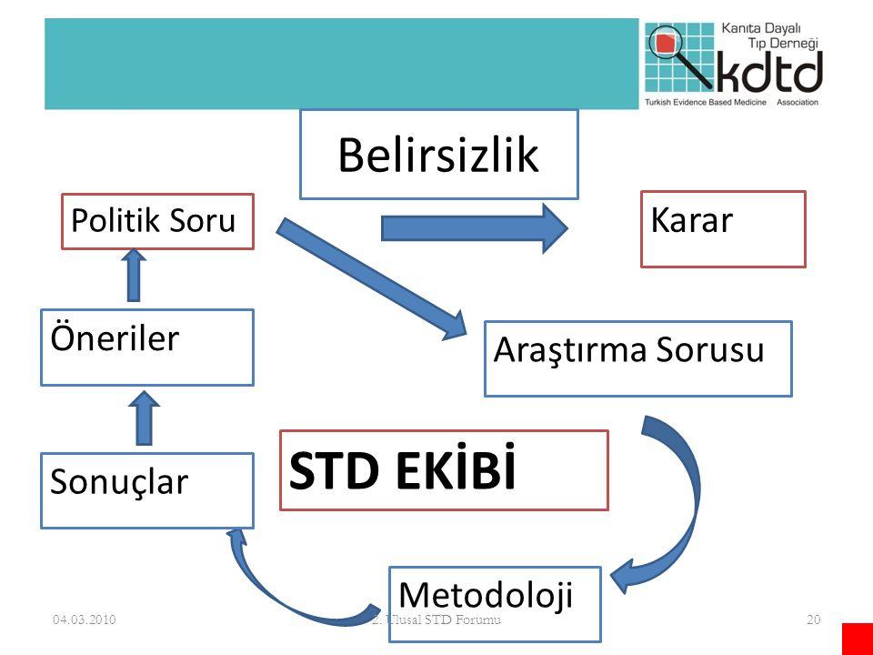 Belirsizlik Karar Politik Soru Araştırma Sorusu Metodoloji Sonuçlar Öneriler STD EKİBİ 04.03.2010202. Ulusal STD Forumu