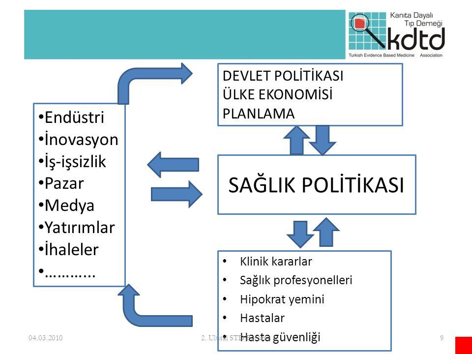 KANITA DAYALI SAĞLIK POLİTİKASI Sunulabilecek hizmetler ARZTALEP Halkın beklentileri 04.03.2010102.