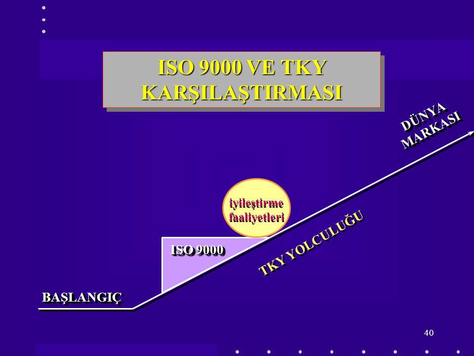 39 ISO 9000 VE TKY KARŞILAŞTIRMASI ISO 9000 TOPLAM KALİTE YÖNETİMİ Sorumluluk Kalite Bölümü üzerindeSorumluluk Kalite Bölümü üzerinde Organizasyonel d