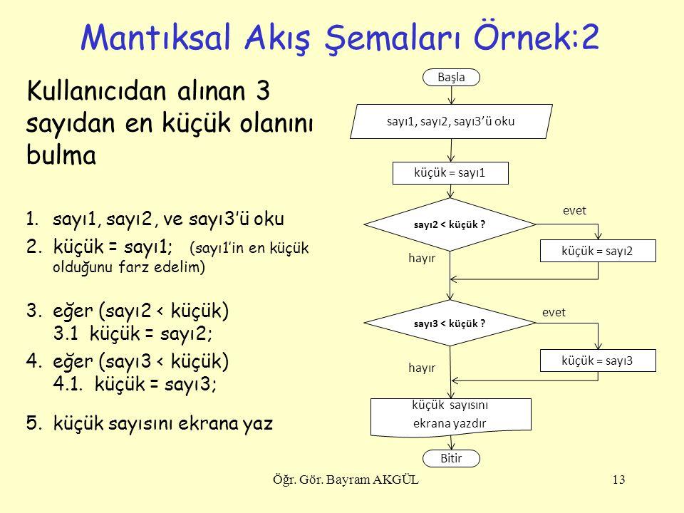 Mantıksal Akış Şemaları Örnek:2 Kullanıcıdan alınan 3 sayıdan en küçük olanını bulma 1.sayı1, sayı2, ve sayı3'ü oku 2.küçük = sayı1; (sayı1'in en küçü