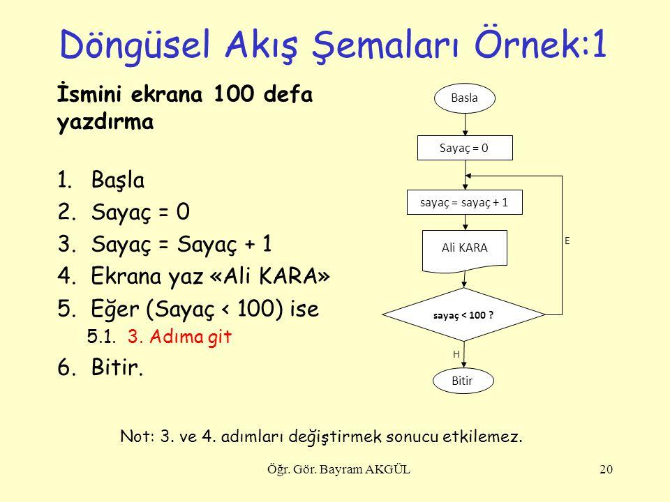 Döngüsel Akış Şemaları Örnek:1 İsmini ekrana 100 defa yazdırma 1.Başla 2.Sayaç = 0 3.Sayaç = Sayaç + 1 4.Ekrana yaz «Ali KARA» 5.Eğer (Sayaç < 100) is