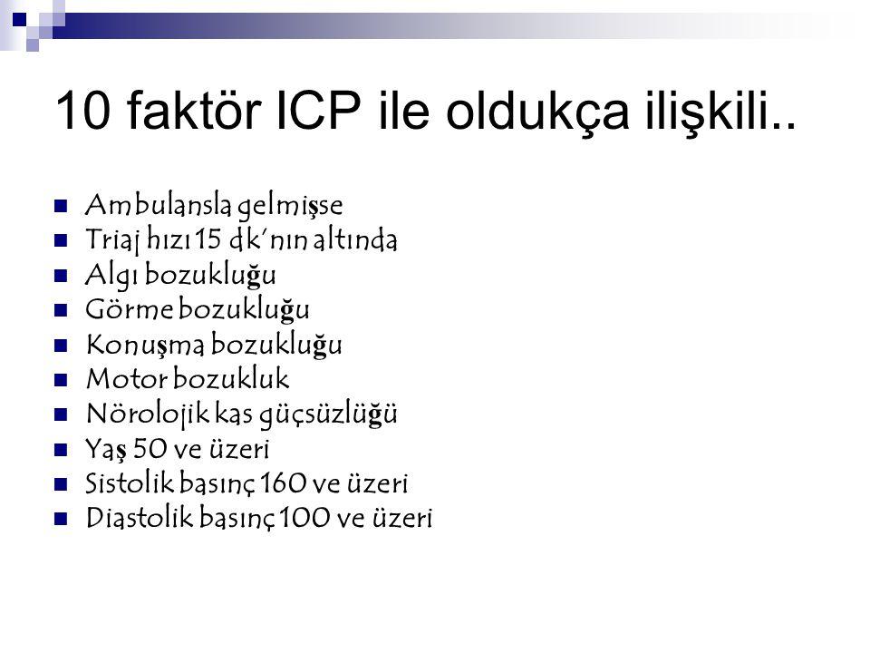 10 faktör ICP ile oldukça ilişkili..