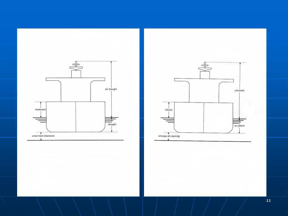 10 DRAFT(SU ÇEKİMİ) :(Draught) DRAFT(SU ÇEKİMİ) :(Draught) Geminin baş, orta ve kıçında çektiği su.