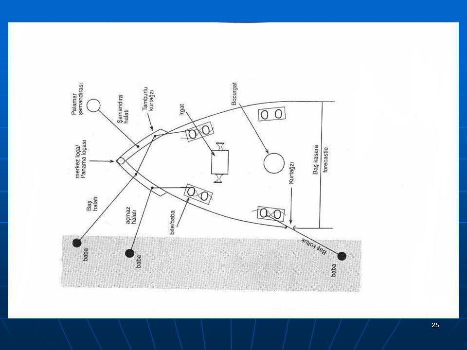 24 IRGAT :(Windlass) IRGAT :(Windlass) Yatay bir aks etrafında dönen fenerlikleri ve palamar babaları ile demiri funda (demirleme) etmede, demir zinciri ve halat virasında kullanılan gemi teçhizatı.