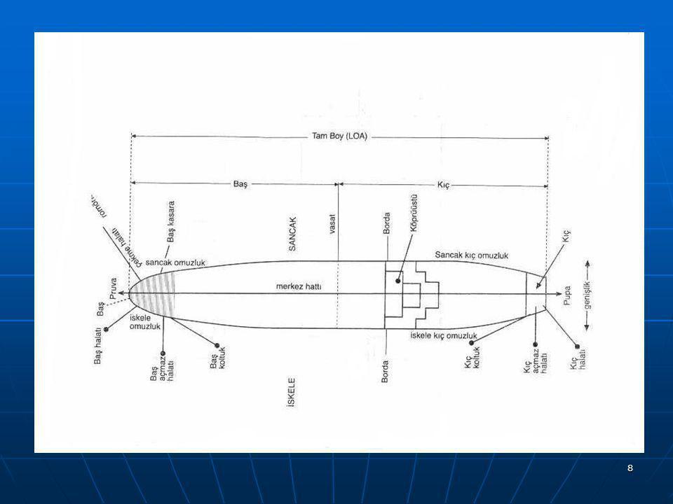 18 DEPLASMAN TONAJ :(Displacement tonnage) DEPLASMAN TONAJ :(Displacement tonnage) Bir geminin belirli bir durumda yüzerken taşırmış olduğu suyun miktarıdır.