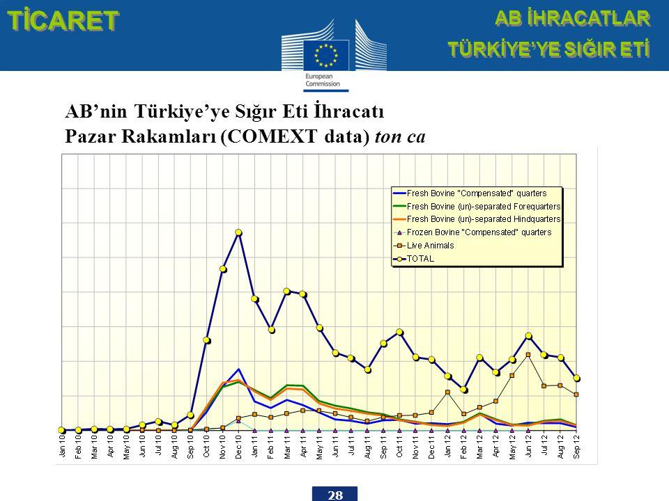 28 AB'nin Türkiye'ye Sığır Eti İhracatı Pazar Rakamları (COMEXT data) ton ca TİCARET AB İHRACATLAR TÜRKİYE'YE SIĞIR ETİ AB İHRACATLAR TÜRKİYE'YE SIĞIR ETİ
