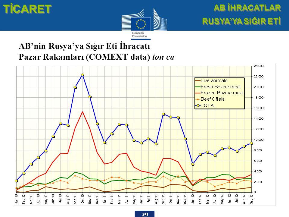 29 AB'nin Rusya'ya Sığır Eti İhracatı Pazar Rakamları (COMEXT data) ton ca TİCARET AB İHRACATLAR RUSYA'YA SIĞIR ETİ AB İHRACATLAR RUSYA'YA SIĞIR ETİ