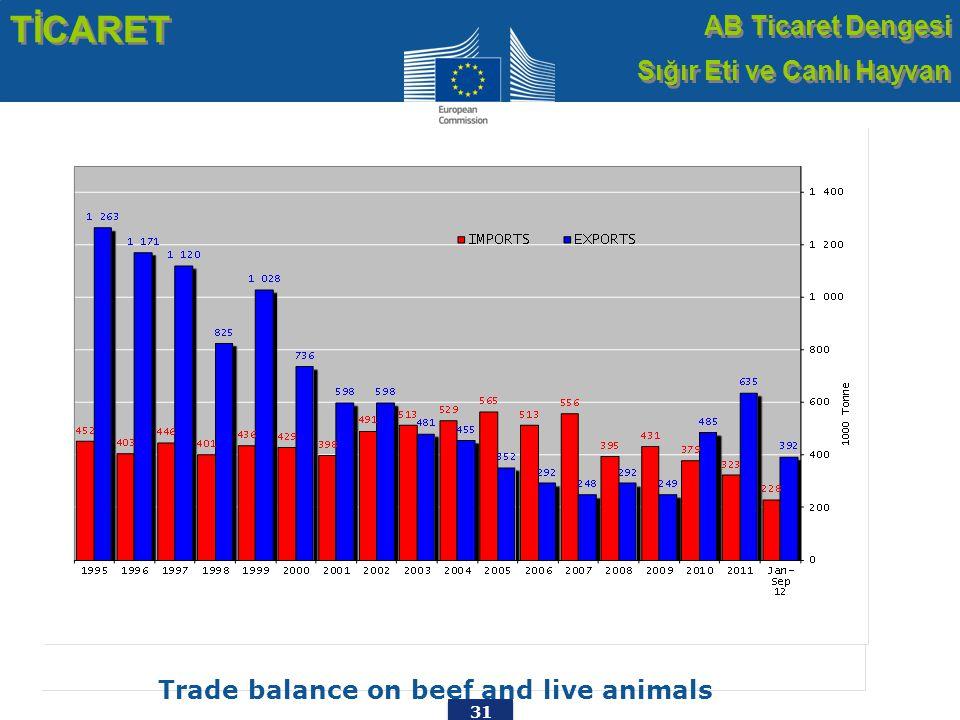 31 Trade balance on beef and live animals TİCARET AB Ticaret Dengesi Sığır Eti ve Canlı Hayvan AB Ticaret Dengesi Sığır Eti ve Canlı Hayvan