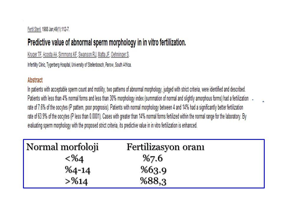 Normal morfoloji Fertilizasyon oranı <%4 %7.6 <%4 %7.6 %4-14 %63.9 %4-14 %63.9 >%14 %88,3 >%14 %88,3 6