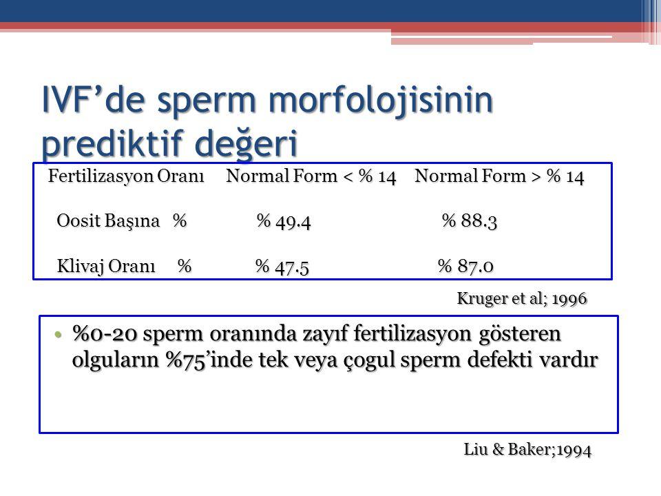 IVF'de sperm morfolojisinin prediktif değeri Fertilizasyon Oranı Normal Form % 14 Oosit Başına % % 49.4 % 88.3 Oosit Başına % % 49.4 % 88.3 Klivaj Ora