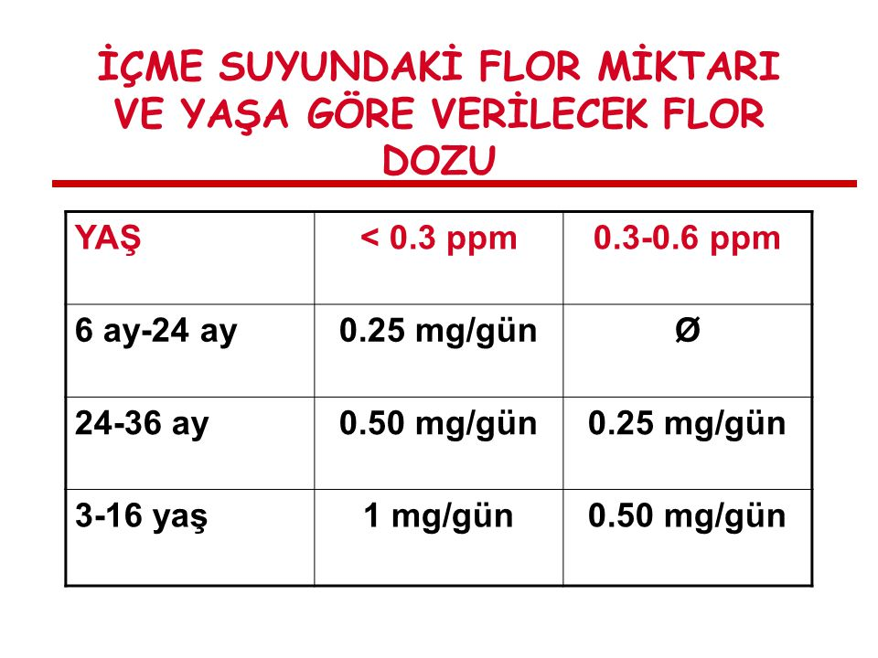 İÇME SUYUNDAKİ FLOR MİKTARI VE YAŞA GÖRE VERİLECEK FLOR DOZU YAŞ< 0.3 ppm0.3-0.6 ppm 6 ay-24 ay0.25 mg/günØ 24-36 ay0.50 mg/gün0.25 mg/gün 3-16 yaş1 mg/gün0.50 mg/gün