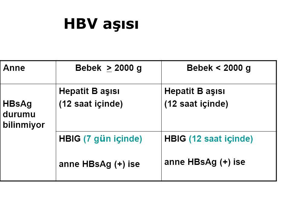 AnneBebek > 2000 gBebek < 2000 g HBsAg durumu bilinmiyor Hepatit B aşısı (12 saat içinde) Hepatit B aşısı (12 saat içinde) HBIG (7 g ü n i ç inde) anne HBsAg (+) ise HBIG (12 saat i ç inde) anne HBsAg (+) ise HBV aşısı
