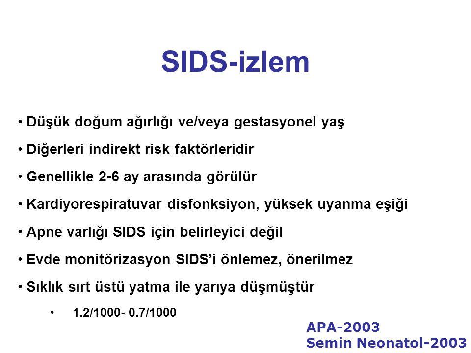 SIDS-izlem Düşük doğum ağırlığı ve/veya gestasyonel yaş Diğerleri indirekt risk faktörleridir Genellikle 2-6 ay arasında görülür Kardiyorespiratuvar disfonksiyon, yüksek uyanma eşiği Apne varlığı SIDS için belirleyici değil Evde monitörizasyon SIDS'i önlemez, önerilmez Sıklık sırt üstü yatma ile yarıya düşmüştür 1.2/1000- 0.7/1000 APA-2003 Semin Neonatol-2003