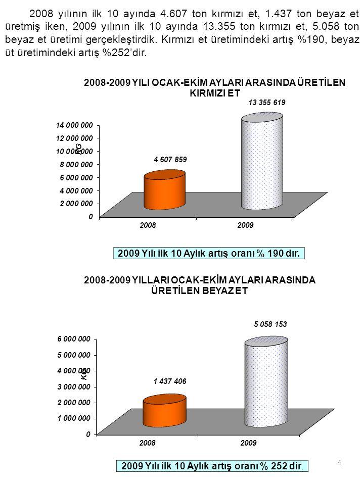 4 2008 yılının ilk 10 ayında 4.607 ton kırmızı et, 1.437 ton beyaz et üretmiş iken, 2009 yılının ilk 10 ayında 13.355 ton kırmızı et, 5.058 ton beyaz et üretimi gerçekleştirdik.