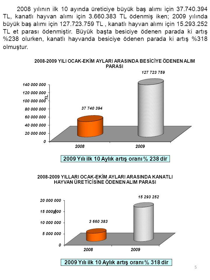 5 2008 yılının ilk 10 ayında üreticiye büyük baş alımı için 37.740.394 TL, kanatlı hayvan alımı için 3.660.383 TL ödenmiş iken; 2009 yılında büyük baş alımı için 127.723.759 TL, kanatlı hayvan alımı için 15.293.252 TL et parası ödenmiştir.