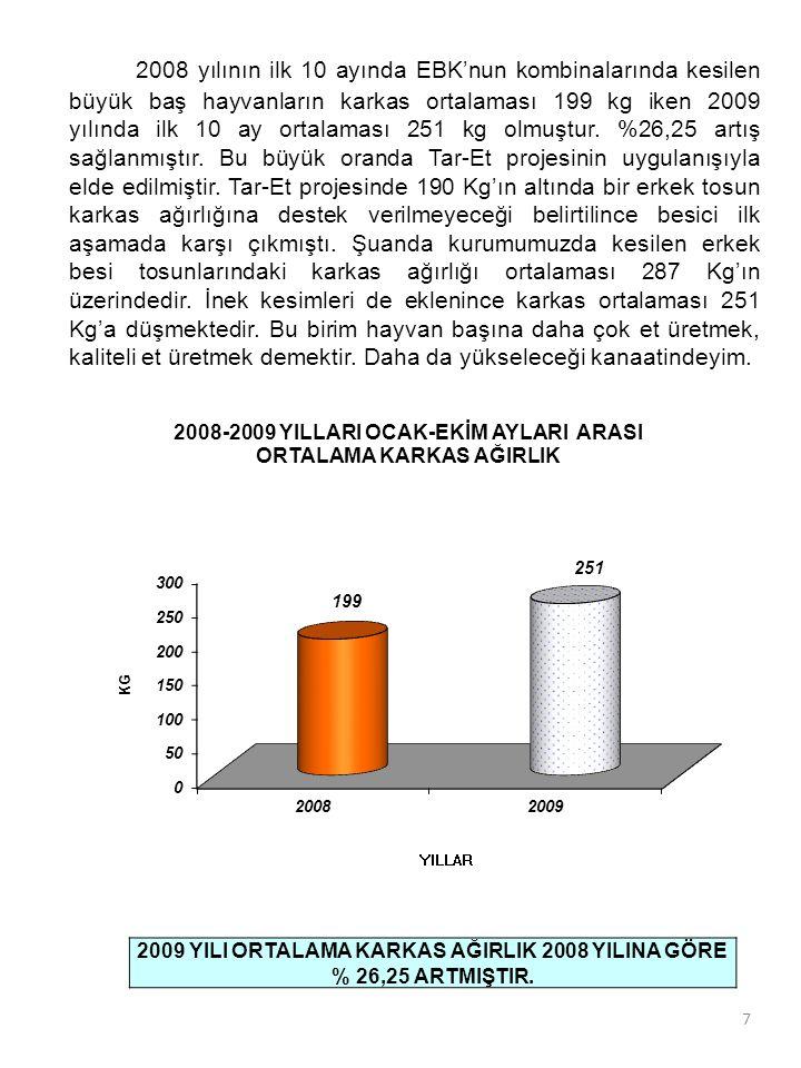 7 2008 yılının ilk 10 ayında EBK'nun kombinalarında kesilen büyük baş hayvanların karkas ortalaması 199 kg iken 2009 yılında ilk 10 ay ortalaması 251 kg olmuştur.