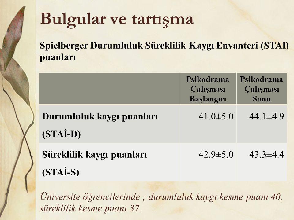 Bulgular ve tartışma Psikodrama Çalışması Başlangıcı Psikodrama Çalışması Sonu Durumluluk kaygı puanları (STAİ-D) 41.0±5.044.1±4.9 Süreklilik kaygı puanları (STAİ-S) 42.9±5.043.3±4.4 Üniversite öğrencilerinde ; durumluluk kaygı kesme puanı 40, süreklilik kesme puanı 37.