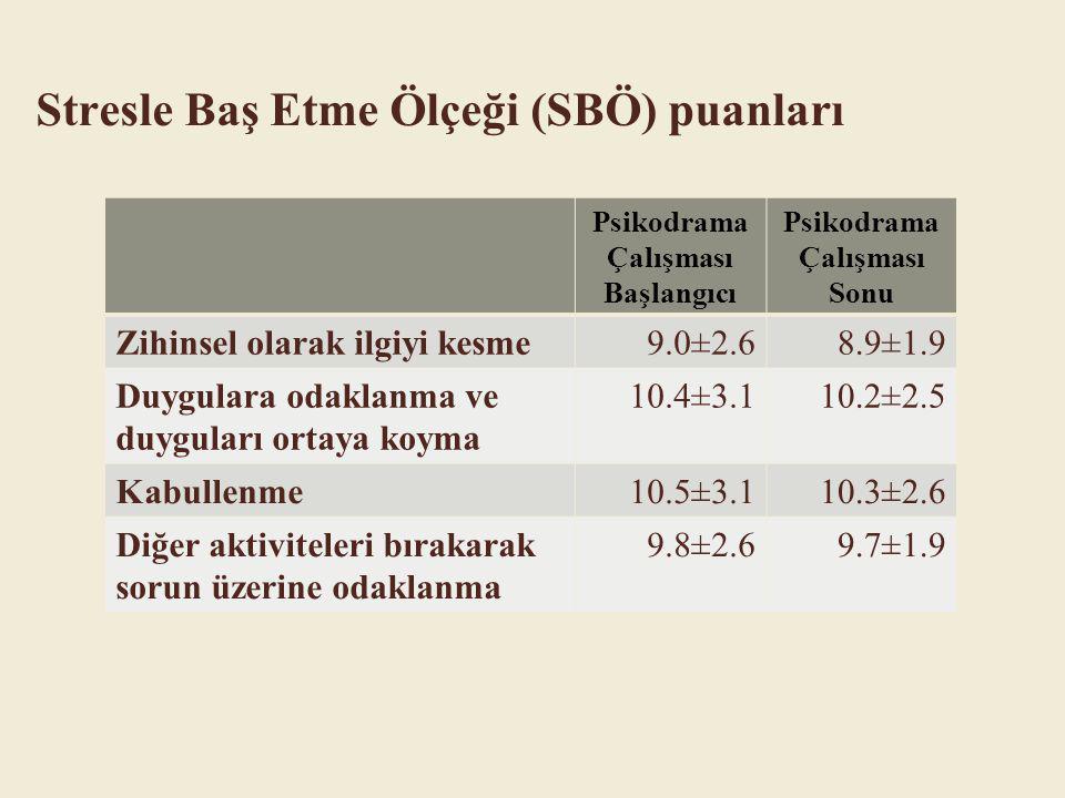 Psikodrama Çalışması Başlangıcı Psikodrama Çalışması Sonu Zihinsel olarak ilgiyi kesme9.0±2.68.9±1.9 Duygulara odaklanma ve duyguları ortaya koyma 10.4±3.110.2±2.5 Kabullenme10.5±3.110.3±2.6 Diğer aktiviteleri bırakarak sorun üzerine odaklanma 9.8±2.69.7±1.9 Stresle Baş Etme Ölçeği (SBÖ) puanları