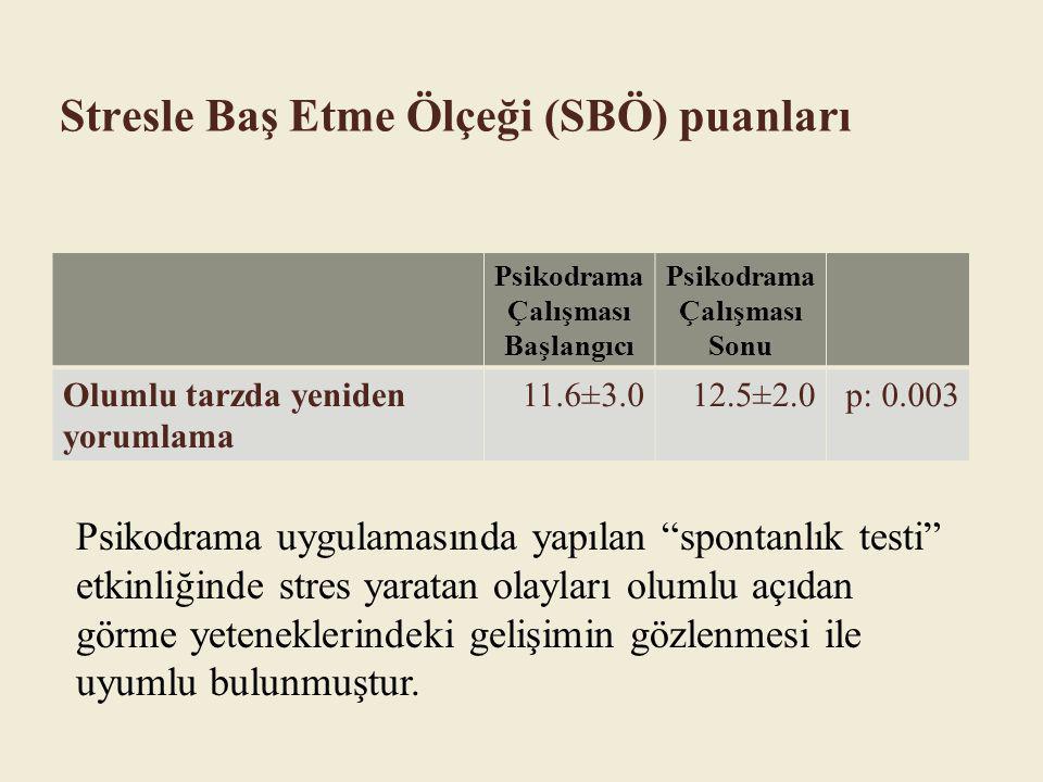 Psikodrama Çalışması Başlangıcı Psikodrama Çalışması Sonu Olumlu tarzda yeniden yorumlama 11.6±3.012.5±2.0p: 0.003 Stresle Baş Etme Ölçeği (SBÖ) puanl
