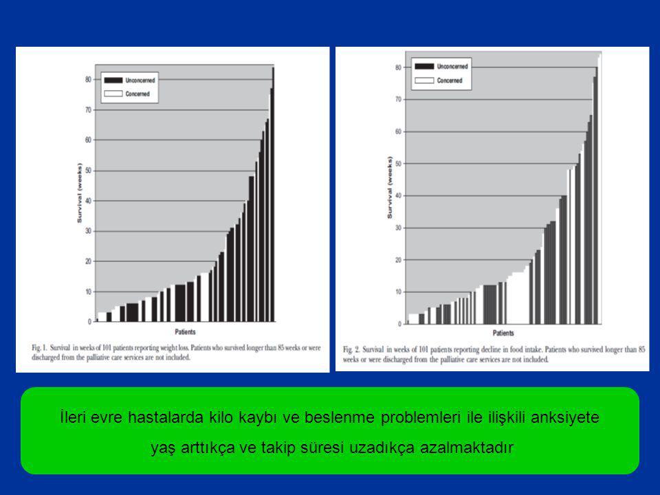 İleri evre hastalarda kilo kaybı ve beslenme problemleri ile ilişkili anksiyete yaş arttıkça ve takip süresi uzadıkça azalmaktadır