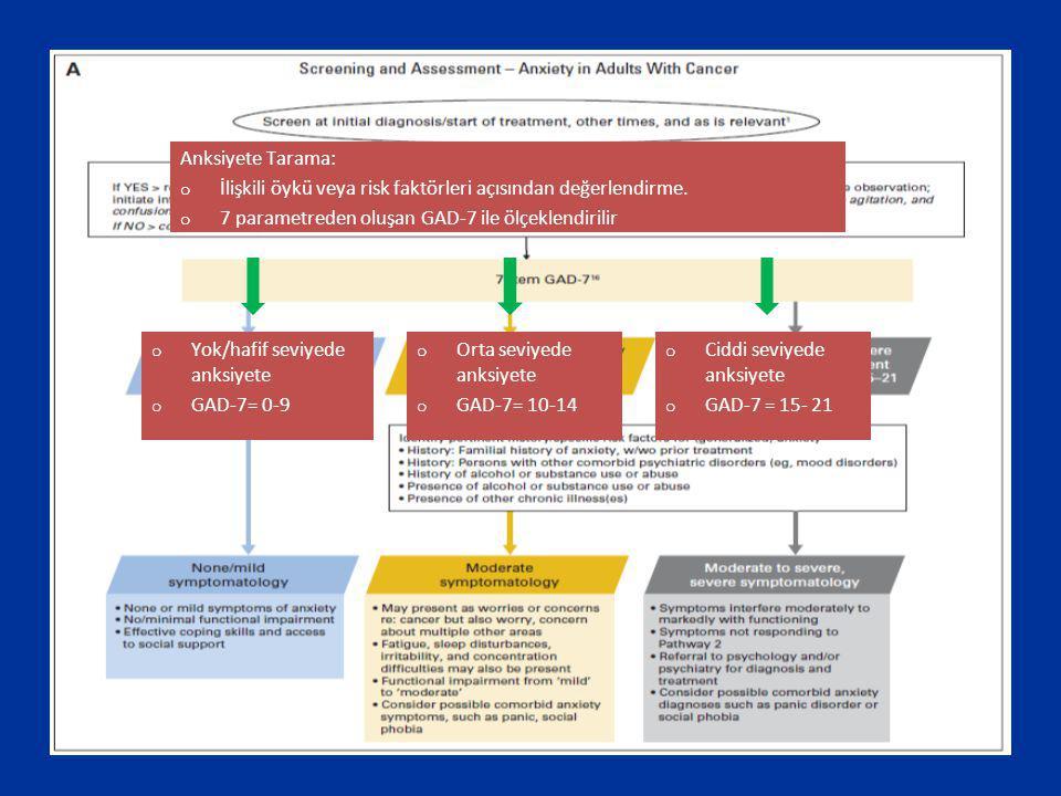 Anksiyete Tarama: o İlişkili öykü veya risk faktörleri açısından değerlendirme. o 7 parametreden oluşan GAD-7 ile ölçeklendirilir o Yok/hafif seviyede
