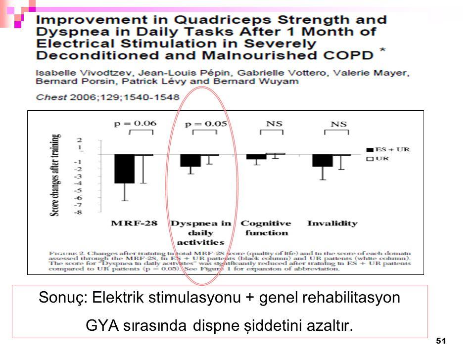51 Sonuç: Elektrik stimulasyonu + genel rehabilitasyon GYA sırasında dispne şiddetini azaltır.