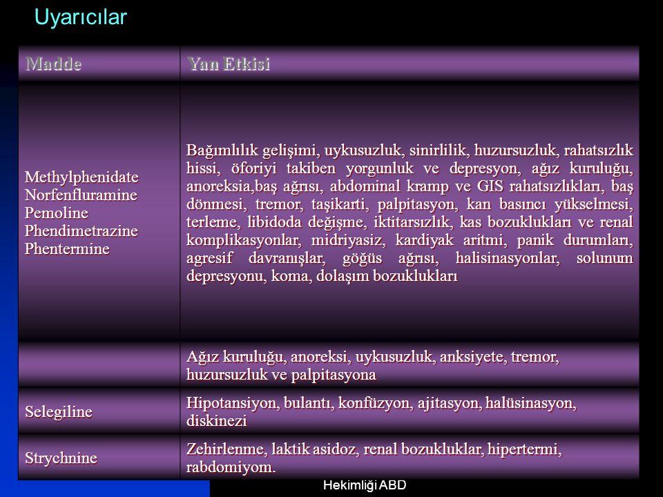 17.12.2014 Uz. Dr. Mehmet ÜNAL, İ.Ü.İstanbul Tıp Fakültesi, Spor Hekimliği ABD 24 Madde Yan Etkisi MethylphenidateNorfenfluraminePemolinePhendimetrazi