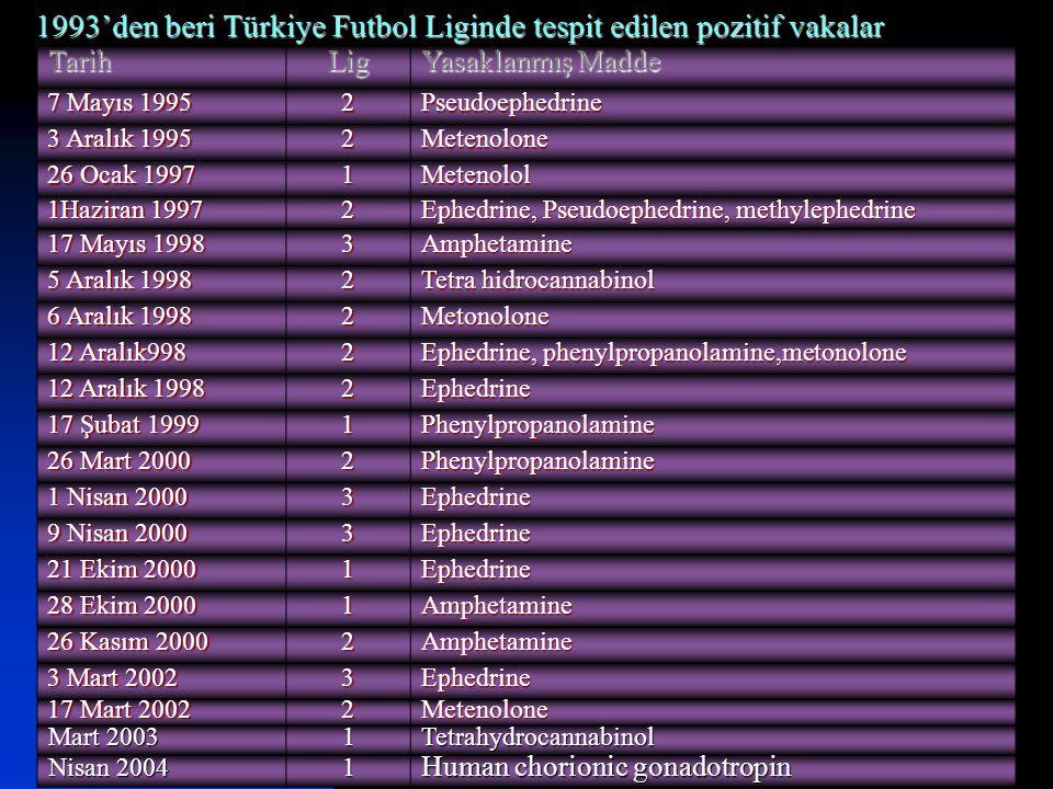 17.12.2014 Uz. Dr. Mehmet ÜNAL, İ.Ü.İstanbul Tıp Fakültesi, Spor Hekimliği ABD 38 TarihLig Yasaklanmış Madde 7 Mayıs 1995 2Pseudoephedrine 3 Aralık 19