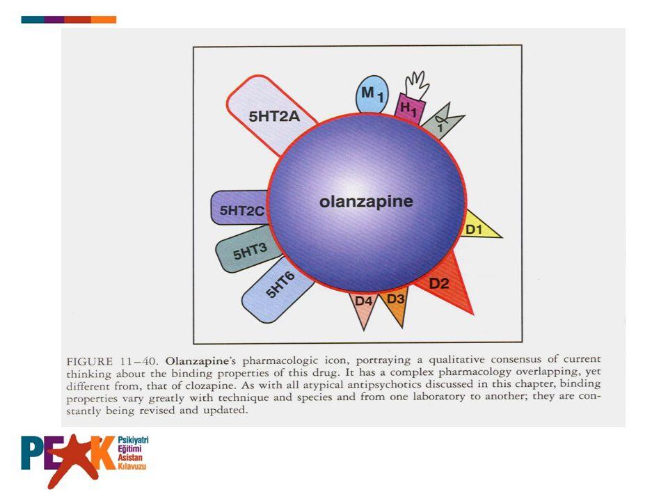 (Olanzapin Devam) Farmakokinetik: Metabolitleri inaktiftir.