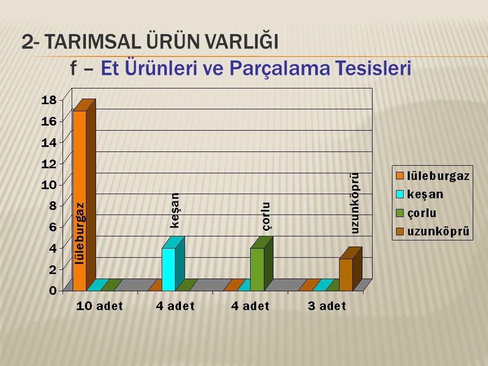 2- TARIMSAL ÜRÜN VARLIĞI f – Et Ürünleri ve Parçalama Tesisleri
