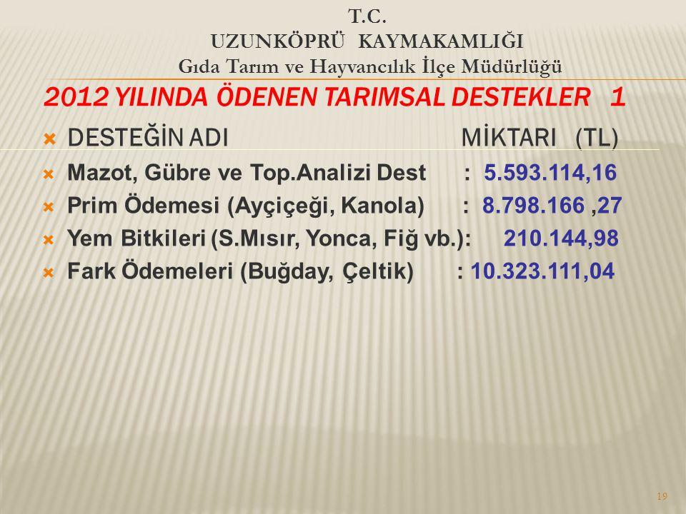 2012 YILINDA ÖDENEN TARIMSAL DESTEKLER 1  DESTEĞİN ADI MİKTARI (TL)  Mazot, Gübre ve Top.Analizi Dest : 5.593.114,16  Prim Ödemesi (Ayçiçeği, Kanola) : 8.798.166,27  Yem Bitkileri (S.Mısır, Yonca, Fiğ vb.): 210.144,98  Fark Ödemeleri (Buğday, Çeltik) : 10.323.111,04 19 T.C.