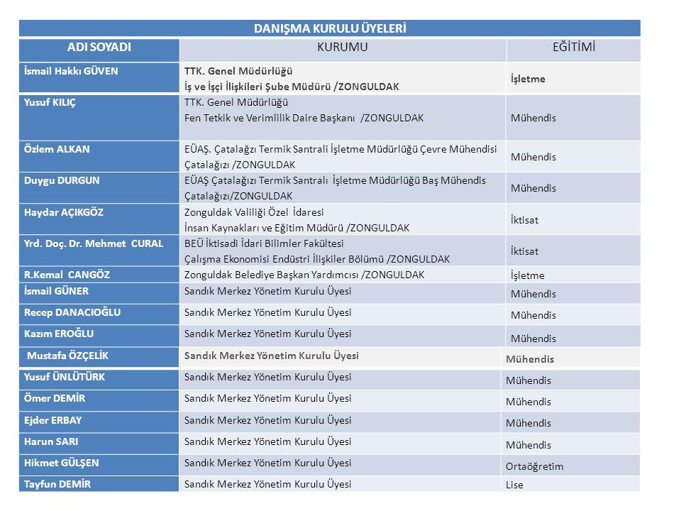 DANIŞMA KURULU ÜYELERİ ADI SOYADI KURUMUEĞİTİMİ İsmail AKSOYSandık Merkez Yönetim Kurulu Üyesi Lise Sabri DARICISandık Merkez Yönetim Kurulu Üyesi İlköğretim Hakan YEŞİLSandık Merkez Yönetim Kurulu Üyesi Lise Çetin YİĞİTSandık Merkez Yönetim Kurulu Üyesi Ortaöğretim Ferhan KARASandık Merkez Yönetim Kurulu Üyesi Lise Muharrem ÖZDAĞSandık Merkez Yönetim Kurulu Üyesi Lise Hasan Basri BAŞSandık Merkez Şube Başkanı Lise Erkan ÜSTÜNTAŞ Sandık Üzülmez Şube Başkanı Sandık Denetleme Kurulu Üyesi Lise Hüseyin KOLÇAKSandık Kozlu Şube Başkanı İktisat Cemalettin AKYOL Sandık Karadon Şube Başkanı Sandık Denetleme Kurulu Üyesi Meslek Yüksek Okulu Havva ANGUNSandık Gelik Şube Başkanı Lise Metin ARTIRMAKSandık Armutçuk Şube Başkanı Lise Hüseyin ÖZERDOĞANSandık Amasra Şube Başkanı İlköğretim Hüseyin ŞAKİRSandık Çates Şube Başkanı Lise Muzaffer ŞENYERSandık Denetleme Kurulu Başkanı Sosyal Bilimler Turan GÖKTAŞSandık Denetleme Kurulu Üyesi Meslek Yüksek Okulu