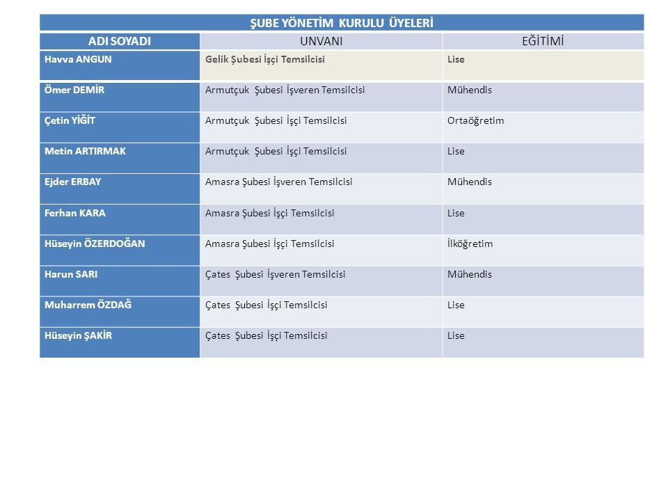 DENETLEME KURULU ÜYE SAYISI (GÜNCEL RAKAMLAR) Şube AdıMerkezArmutçukAmasraÜzülmezKaradonGelikKozluÇatesToplam Üye Sayısı682118673317721897141118953129904 ŞUBELER VE ÜYE SAYILARI (2013 YILI İTİBARİYLE) İsteğe Bağlı Üye Sayısı: 221 ADI SOYADIUNVANIEĞİTİMİ Muzaffer ŞENYERTTK Genel Müdürlüğü Özel Büro Müdürü Sosyal Bilimler Turan GÖKTAŞ EÜAŞ.