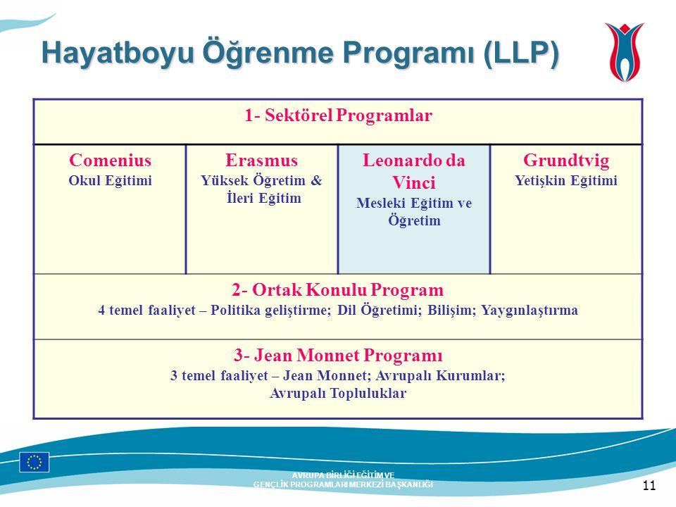 11 AVRUPA BİRLİĞİ EĞİTİM VE GENÇLİK PROGRAMLARI MERKEZİ BAŞKANLIĞI Hayatboyu Öğrenme Programı (LLP) 1- Sektörel Programlar Comenius Okul Eğitimi Erasm