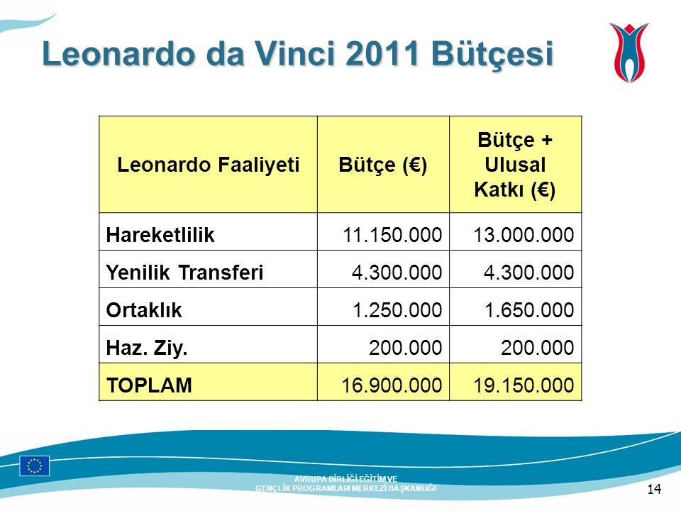 14 AVRUPA BİRLİĞİ EĞİTİM VE GENÇLİK PROGRAMLARI MERKEZİ BAŞKANLIĞI Leonardo da Vinci 2011 Bütçesi Leonardo FaaliyetiBütçe (€) Bütçe + Ulusal Katkı (€) Hareketlilik11.150.00013.000.000 Yenilik Transferi4.300.000 Ortaklık1.250.0001.650.000 Haz.