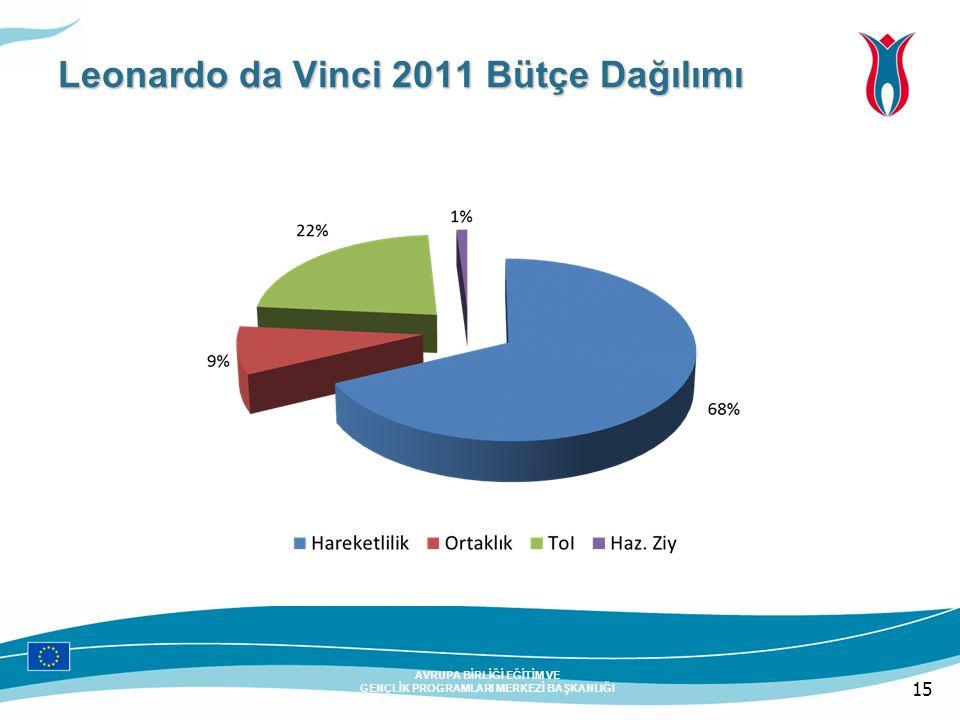 15 AVRUPA BİRLİĞİ EĞİTİM VE GENÇLİK PROGRAMLARI MERKEZİ BAŞKANLIĞI Leonardo da Vinci 2011 Bütçe Dağılımı
